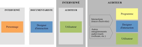 Figure 9. Transposition des postures [3]